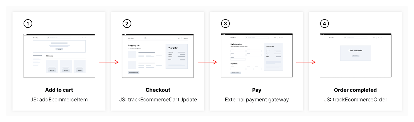 Visitor flow in on an ecommerce website.
