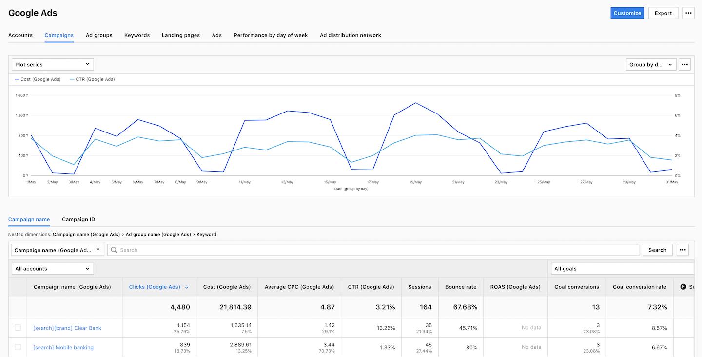 Google report in Piwik PRO