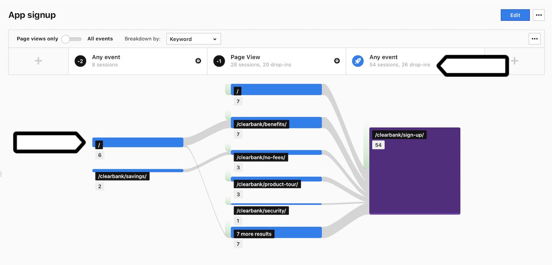 User flow report in Piwik PRO