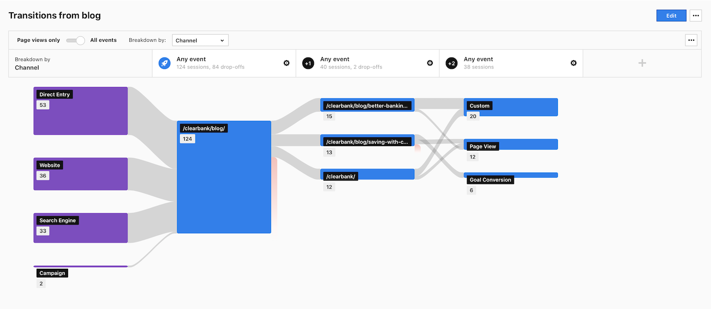A standard user flow report.