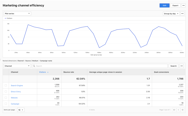 A marketing channel efficiency report.