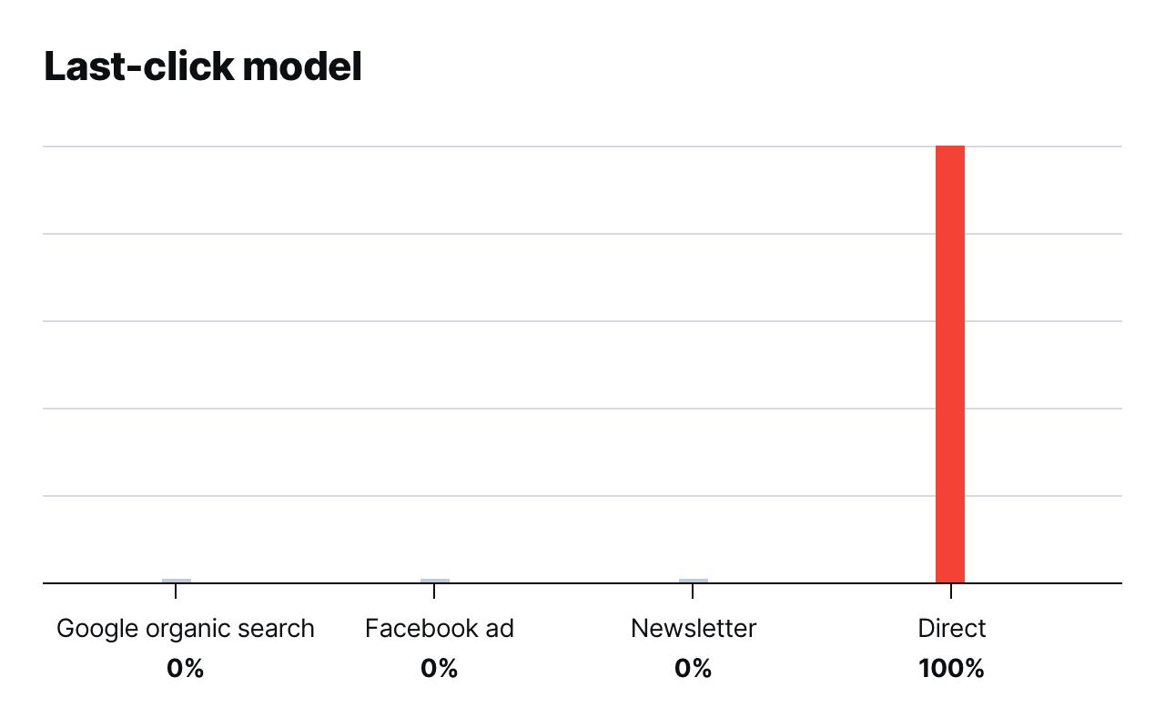 Last-click model in Piwik PRO