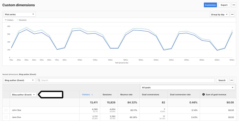 Custom dimension in Analytics in Piwik PRO
