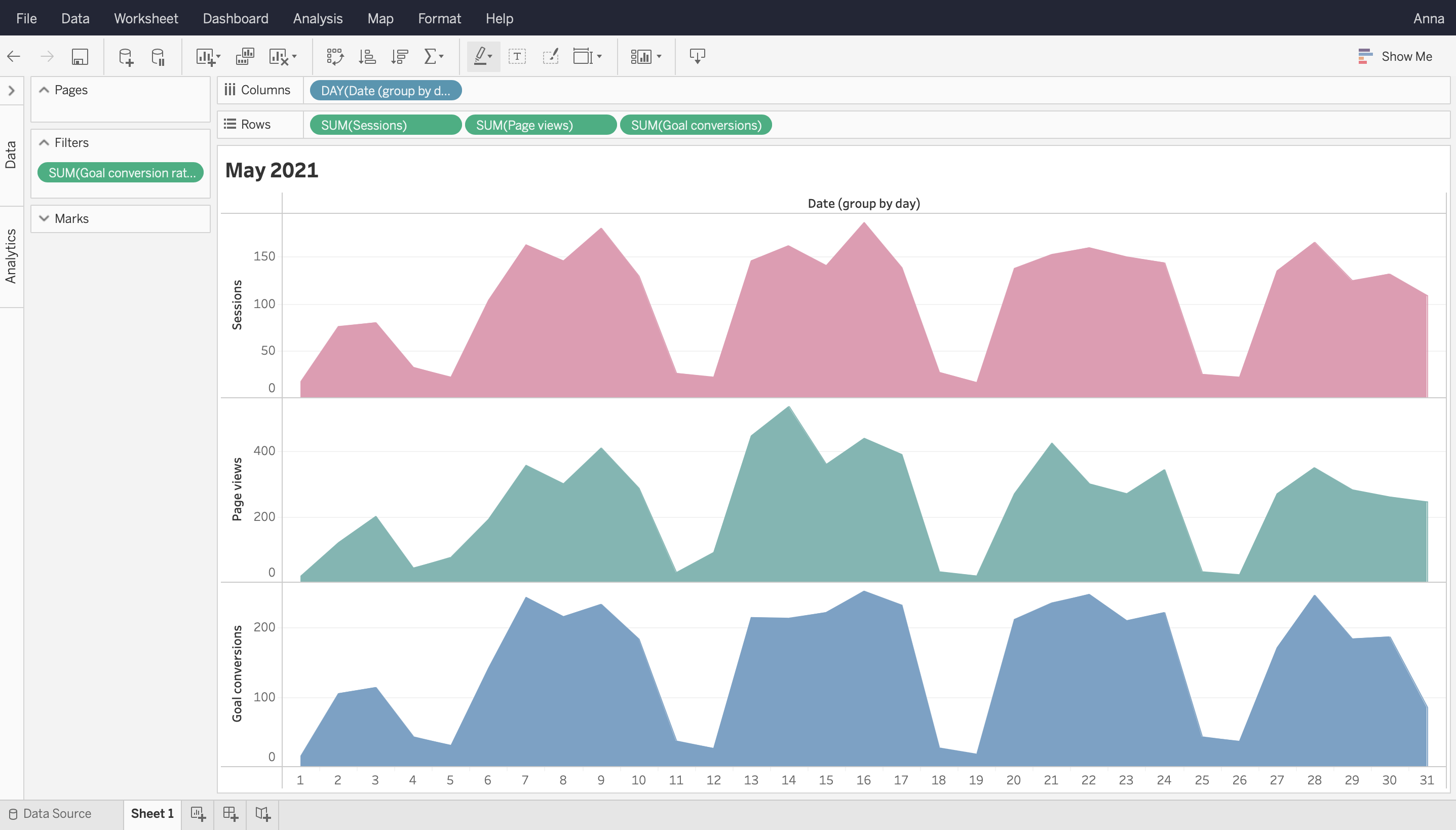 Tableau with data from Piwik PRO